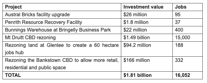 Western Sydney projects approved in Tranche 1 of the Planning System Acceleration Program. (Source: NSW Government)