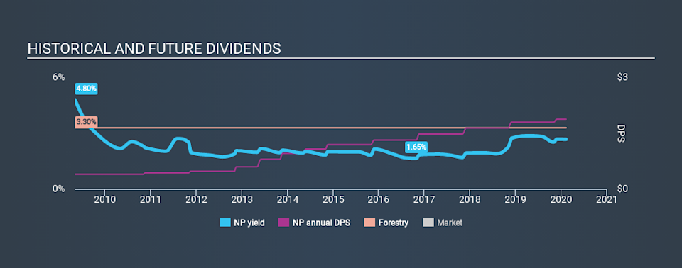 NYSE:NP Historical Dividend Yield, February 8th 2020