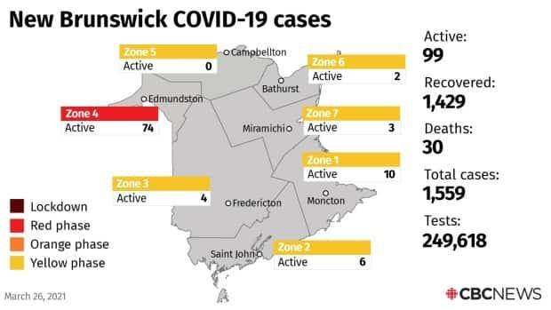 There are currently 99 active cases in the province.