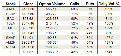 Monday's Vital Options Data: Bank of America Corp. (BAC), Micron Technology, Inc. (MU) and Snap Inc (SNAP)