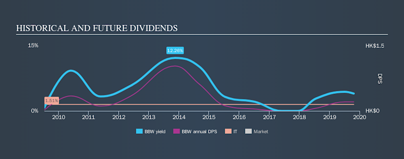 SGX:BBW Historical Dividend Yield, October 22nd 2019