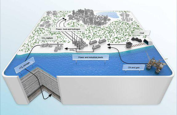 A graphic showing how CCS works. The carbon storage element is shown at the bottom left.