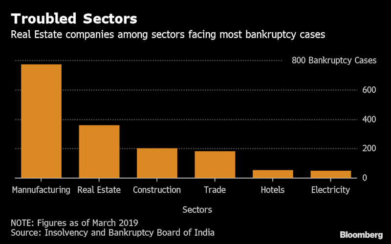 India Court Upholds Homebuyers' Rights in Builder Bankruptcies