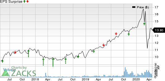 Algonquin Power & Utilities Corp. Price and EPS Surprise