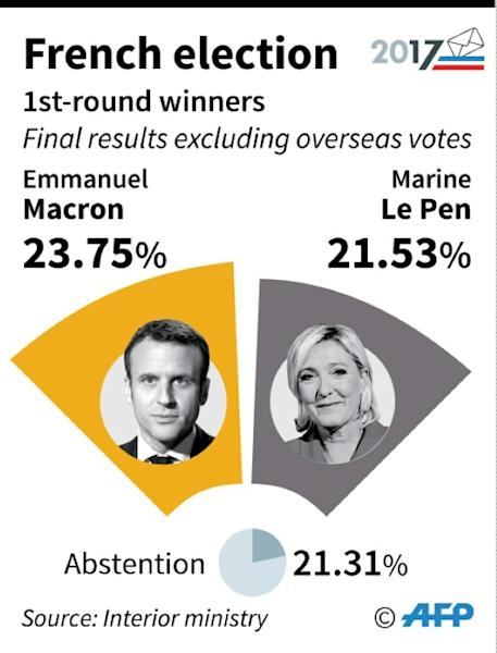French election: 1st-round winners