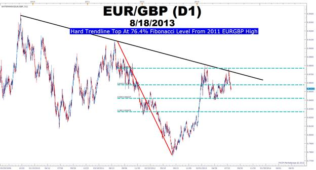 EURGBP_Downtrend_Ichimoku_body_eurgbpmultiyeartrendline.png, EURGBP May Be On Its Way Further Down