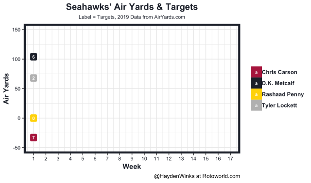 Seahawks air yards and targets