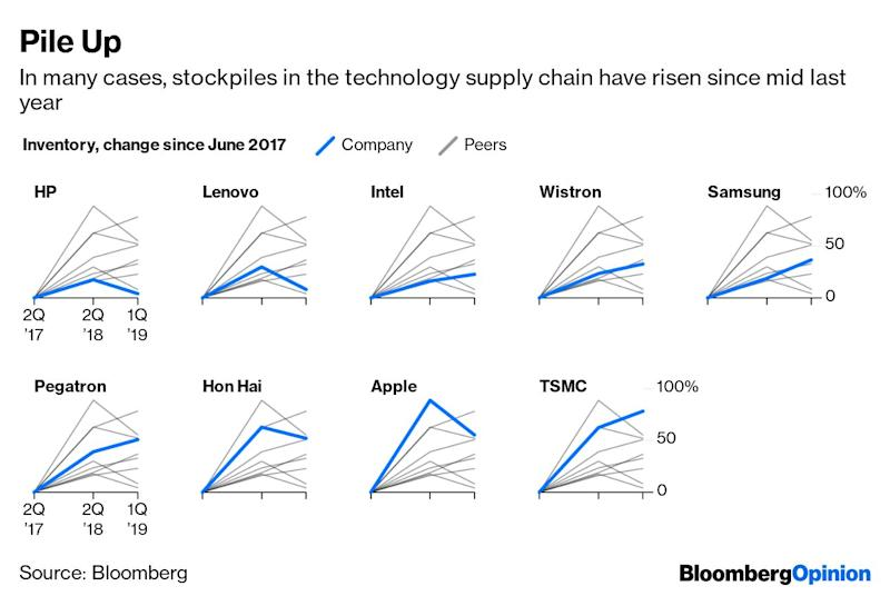 (Bloomberg Opinion) -- Ten months ago,I warned that storm clouds were brewing over the global technology industry. The situation today is much worse.Back then, a U.S.-China trade war was more risk than reality, Apple Inc.'s pending iPhone update held promise, and central banks were still in tightening mode. Yet inventories at the end of June 2018 had climbed to the highest since the financial crisis a decade earlier and a sector-wideslowdown was looming.At the time, the Pollyannas were louder than the Chicken Littles. The next iPhone had yet to launch and Christmas shopping season was coming, argued the optimists.Since then, global technology companies have issued loud warnings aboutlost sales due to U.S. actions against Huawei Technologies Inc.In short, because the U.S. is restricting what can be sold to the Chinese giant, the company and its suppliers are cutting orders. This is causing a ripple effect from semiconductor materials supplier IQE Plc to chip designer Broadcom Inc.But there's something you need to know about the Huawei effect:It isn'tthe cause of this technology recession. If anything, the company is the reason why the situation didn't worsen earlier. The U.S. war on Huawei propped up the tech sector, notably semiconductors, over the past year.Let me explain. Immediately after the Trump administration in May blacklisted Huaweifrom buying U.S. components, Bloomberg News reported that the maker of telecommunications equipment and smartphones had been been stockpiling components in anticipation of some kind of action.Chairman Ren Zhengfei saw his own storm brewing and started saving for the rainy day that came on May 17.This tells us that some proportion of global component demand over the past year wasn't led by end-product sales, but merely by shelf-stocking. More significantly, what revenue component makers did see was probablya false signal, pointing to demand that didn't exist.These suspicions were confirmed earlier this month when Mark Liu, chairma