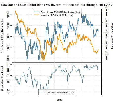 Forex Gold Us Dollar Correlation Forecast Body Picture 1 Png Weakness Favors Strength
