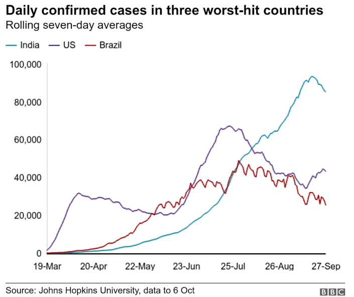 Daily confimed cases in three worst-hit states