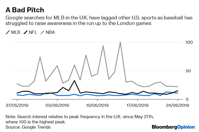 """(Bloomberg Opinion) -- Major League Baseball is coming to London this weekend. Will the Brits take to America's national pastime?My mother, as ever, provides the answer. When shevisited me in the U.S. three years ago, I took her to see the San Francisco Giants play at home against the L.A. Dodgers. She enjoys live sports, so it seemed a good way to steep her in Americana.She loved it. But after almost every play, she turned to me and asked, """"Sorry, darling, but can you explain what just happened?""""This is why baseball both will and won't work in the U.K. It's a complex game – I, a devoted sports fan, also struggle to grasp its idiosyncrasies. It's a tough ask unless you're steeped in it. Butit's also a terrific day out. There's plenty of beer on offer, for one: that seldom goes down poorly over here.The bigger issue is the way that the organizers have approached this trip abroad, which will see the New York Yankees take on the Boston Red Sox on Saturday and Sunday at the London Stadium – the home of the 2012 Olympic Games. Most Londoners I've spoken to don't even know it's happening. The league has failed to hype it successfully.Tickets have been on sale since late last year, but as of Thursday there were still plenty available via Live Nation Entertainment Inc.'s Ticketmaster and eBay Inc.'s StubHub. And this is for the Yankees and the Red Sox, two of the sport's best-known franchises in its most contentious rivalry. Perhaps baseball administrators thought that would be a big draw. But the Boston Red Sox means as much to most Londoners as Tottenham Hotspur means to your average Bostonian. Nothing.Tickets for the autumn National Football Leagueseries of six London games went on sale yesterday, and sold out within hours. If you can find any for the Oct. 13 matchup between the Carolina Panthers and the Tampa Bay Buccaneers, two of the worst-performing teams in their conference last year, then you're a miracle worker.Major League Baseball has done an horrendous job at r"""