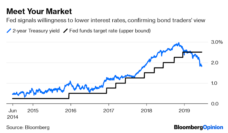 """(Bloomberg Opinion) -- Faced with an extraordinarily difficult situation, Federal Reserve Chair Jerome Powell gave bond traders exactly what they wanted in the central bank's latest monetary policy decision.While the Fed left its benchmark lending rate unchanged in a range of2.25% to 2.5%, changes to language in the Federal Open Market Committee's statement, like removing the word """"patient"""" and pledging to """"act as appropriate to sustain the expansion,""""pointed to reducing interest rates in the near future. One voting member, St. Louis Fed President James Bullard, even dissented in favor of a cut. On top of that, the """"dot plot"""" showed the median projection among policy makers was for lowering interest ratesat some point before the end of 2020.The reaction in the world's biggest bond market was swift, even though a Bank of America Merrill Lynch survey released Tuesday found that being long U.S. Treasuries has become the world's most-crowded trade for the first time ever. Two-year U.S. yields dropped 10basis points after the announcementto 1.76%. The day of the Fed's last meeting, it was 2.3%. Benchmark 10-year yields also fell toward the2% level, which hasn't been breached since around the time Donald Trump was elected president. The yield curve steepened sharply.On top of validating dovish wagers among bond traders, who had priced in 2.5 cutsfor 2019 ahead of the decision, the Fed's latest shift is also a victory for Trump, who has been pounding the table for lower interest rates and whose White House, as Bloomberg News reported, in February explored the legality of demoting Powell. (He said """"let's see what he does"""" when asked later on Tuesday if he still wants to demote him.)This is probably not the outcome that Powell wantedbut the one he felt he had little choice but to deliver. Just consider what has happened since the last Fed member spoke on June 7, before its blackout period began.June 7: The May jobs report showednonfarm payrolls rose 75,000, missing all estim"""