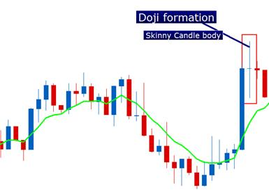 The_Doji_Candlestick_body_Picture_6.png, Candlestick Confessions: The Doji