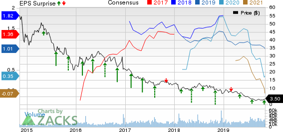 Gulfport Energy Corporation Price, Consensus and EPS Surprise