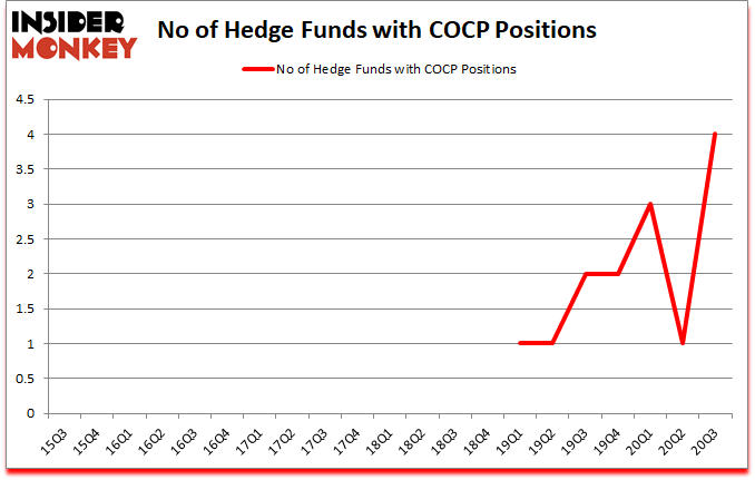 Is COCP A Good Stock To Buy?