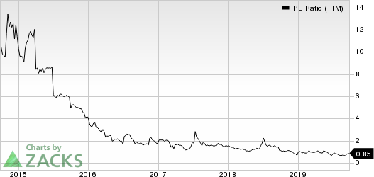 Danaos Corporation PE Ratio (TTM)