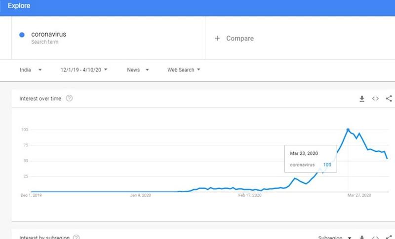 Searches for the term coronavirus hit its peak on Google Trends the day before the lockdown called by Prime Minister Narendra Modi.