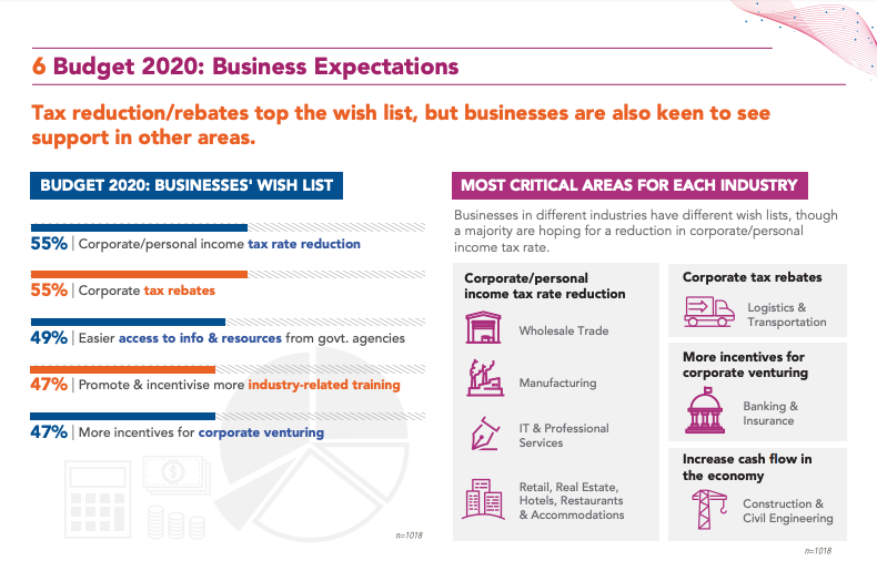 (Source:SBF National Business Survey 2019/2020)