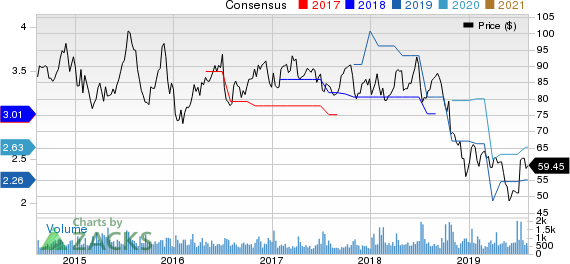 PriceSmart, Inc. Price and Consensus