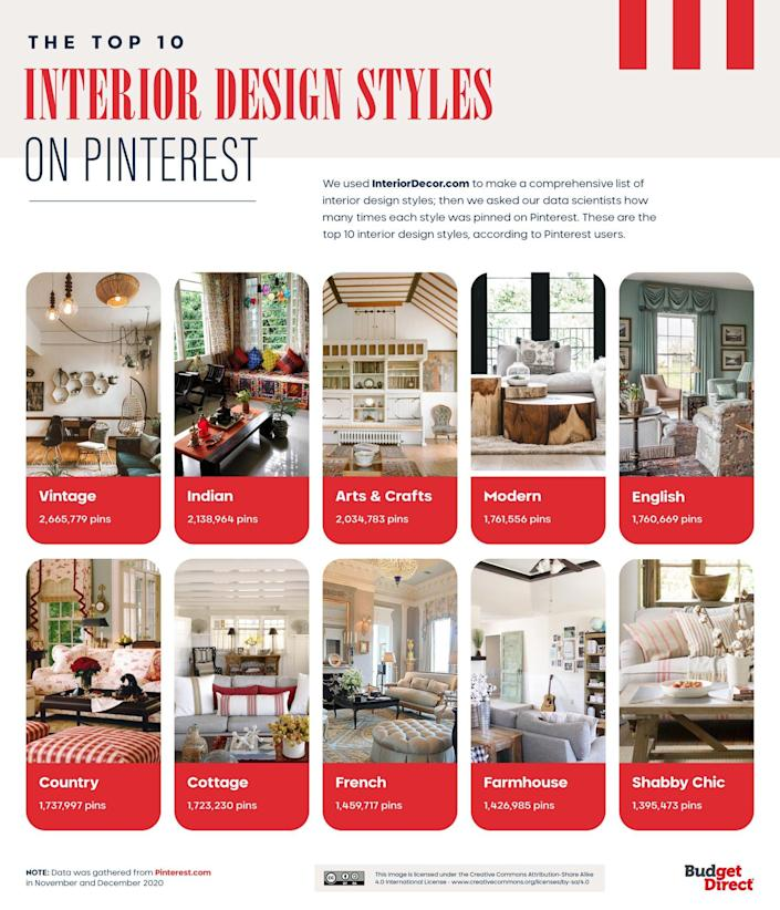 Budget Direct Home Insurance's Top 10 Interior Design Styles on Pinterest
