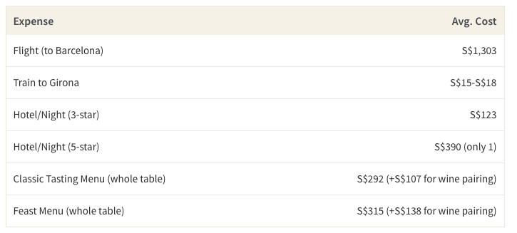 This table shows the average cost of a 1-week trip to Girona and the cost of El Celler de Can Roca's menu
