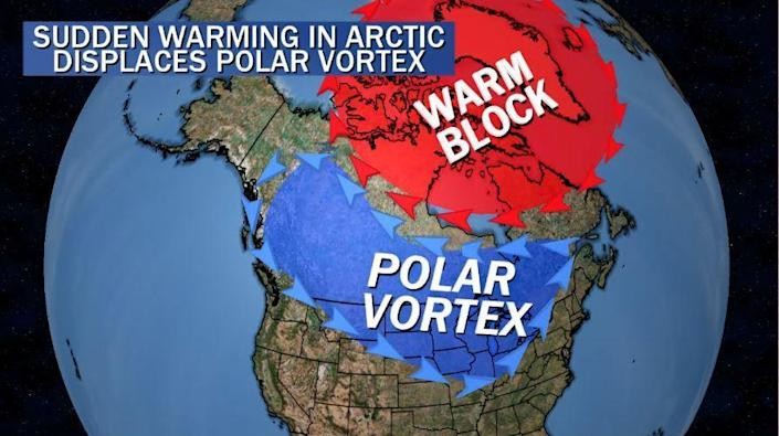 A graphic showing a warm block of air displacing the polar vortex. / Credit: CBS News