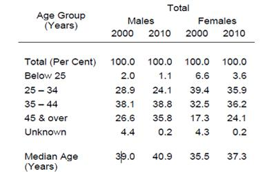 Divorces by age group and gender. (Screenshot from Department of Statistics)