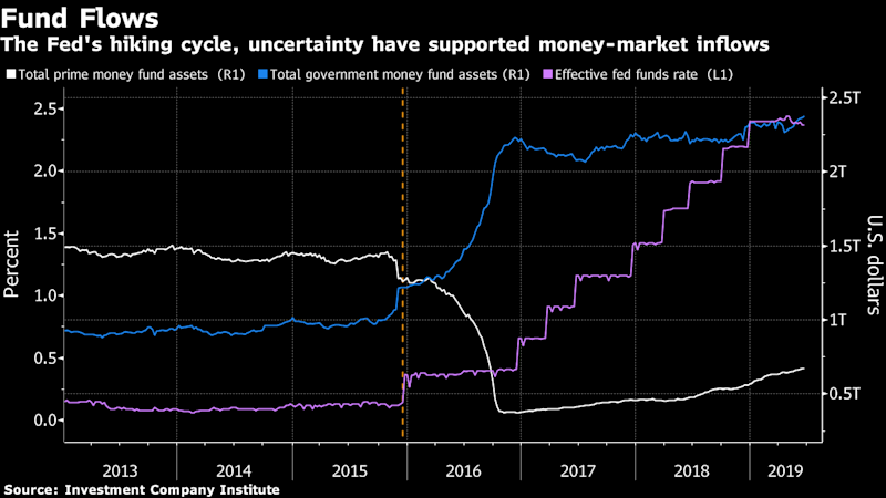 """(Bloomberg) -- In a global financial environment dominated by negative interest rates and central banks signaling even more accommodative policies, the U.S. money-market industry is thriving.Normally seen as a place to park cash during times of uncertainty, taxable funds have seen roughly $136 billion of inflows this year even with U.S. equity markets surging and bonds posting positive returns, Investment Company Institute data show. Overall assets have swelled to more than $3 trillion, the highest level since the financial crisis.Demand is being aided in part by attractive U.S. short-term yields relative to bank deposits -- helped by three years of Federal Reserve interest-rate hikes, an inverted yield curve and volatility in financial markets. Total assets in government money funds are at a record high and investments in prime funds are the most since September 2016, before industry reforms went into effect.While the specter of Fed rate cuts is not perceived as an imminent threat, it will be a topic among attendees at the Crane's Money Fund Symposium in Boston beginning Monday. Other issues likely to come up include the drop in yields and narrowing spread between government and prime money-market funds, as well as the post-reform growth of the market for repurchase agreements and popularity of sponsored repo.""""Money fund yields are still above 2 percent, whether it's government or prime,"""" said Pia McCusker, the Boston-based global head of cash management at State Street Global Advisors Trust Co. """"That's still attractive to investors today. If people are looking for a safe haven, cash is still a great place.""""The yield on two-year Treasuries have dropped almost 74 basis points to 1.75% this year.The FedNow that the Fed has scrapped the use of """"patient"""" when describing its approach to monetary policy changes, derivatives markets are pricing in more than 25 basis points of easing at the next Federal Open Market Committee meeting in July. Yet fund managers are nonplusse"""