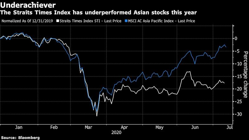 Singapore Stocks Seen Helped by Election as Diversity Increases