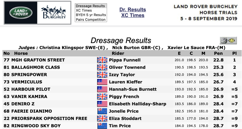 Five British riders are in the top 10 of the leaderboard after the dressage events at Land Rover Burghley Horse Trials. Saturday and Sunday will see action in the cross-country and show jumping disciplines.