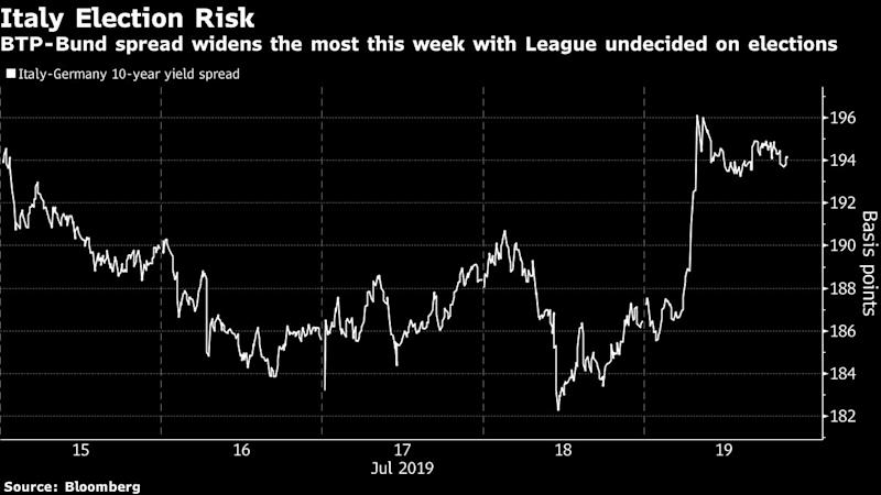 Italian Bond Rally Hits a Hurdle as Election Uncertainty Grows