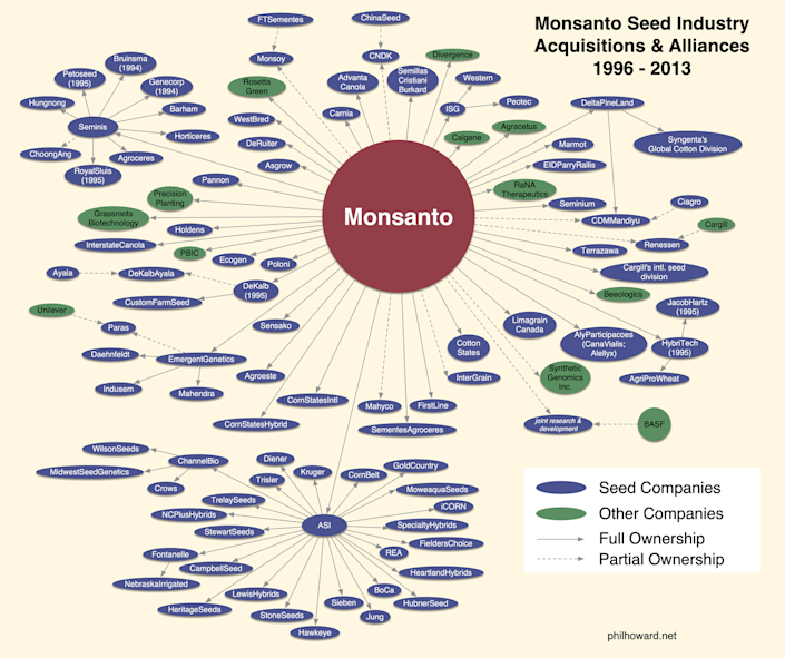 Graphic showing consolidation in the global seed industry