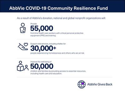 AbbVie COVID-19 Community Resilience Fund Infographic