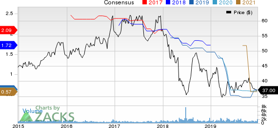 ProAssurance Corporation Price and Consensus