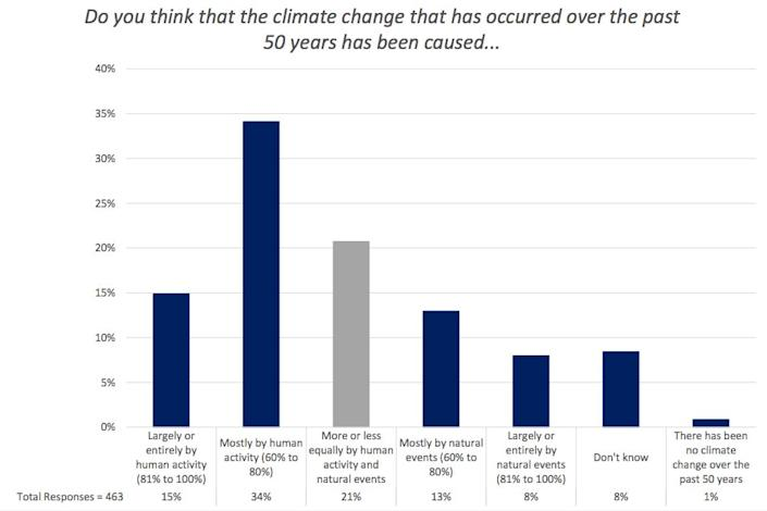 A chart from George Mason's latest survey of weathercasters showed a continued divide over the causes of climate change. (Photo: George Mason University)