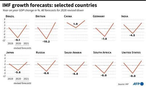 Revised IMF growth forecasts for 2019-2021 for selected countries