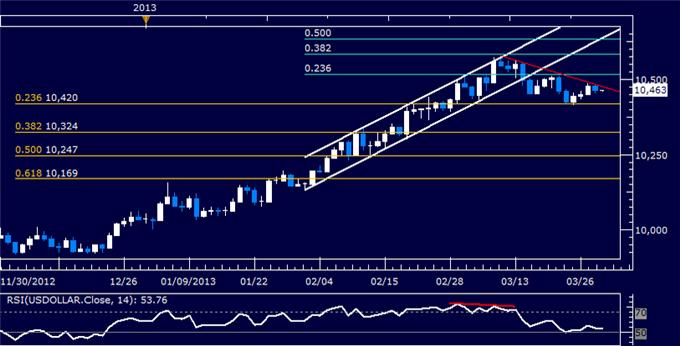 Forex_US_Dollar_Finds_Resistance_SP_500_Vulnerable_to_Reversal_body_Picture_5.png, US Dollar Finds Resistance, S&P 500 Vulnerable to Reversal