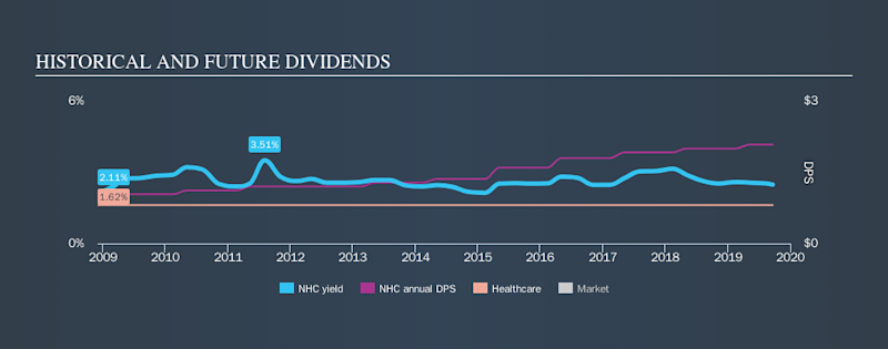 AMEX:NHC Historical Dividend Yield, September 20th 2019