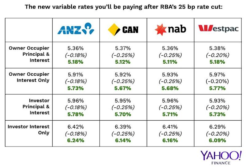 These are the official new lending rates for variable home loans at ANZ, Commonwealth Bank, NAB and Westpac. Source: Yahoo Finance