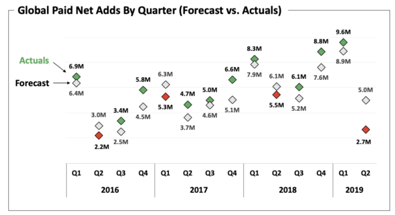 Netflix global paid net adds by quarter (forecast vs. actuals)
