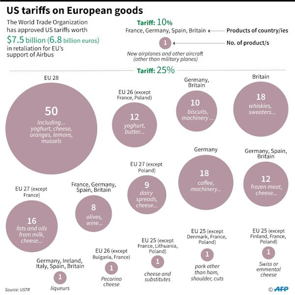 European goods covered by a $7.5 billion tariffs that the US announced in retaliation against the EU over Airbus subsidies. (AFP Photo/Gal ROMA)