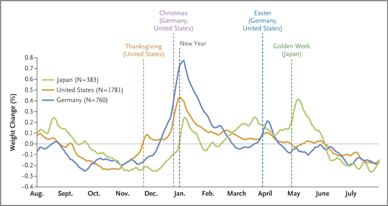 "Photo credit: NEJM / Helander, Wansink and Chieh, ""Weight Gain over the Holidays in Three Countries."""
