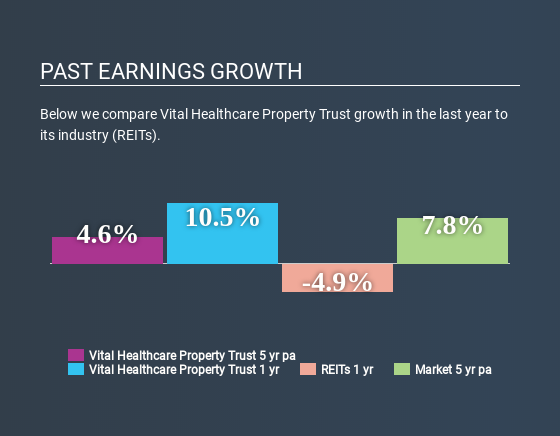 NZSE:VHP Past Earnings Growth April 23rd 2020