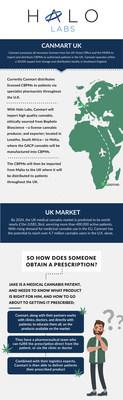 Canmart Infographic (CNW Group/Halo Labs Inc.)