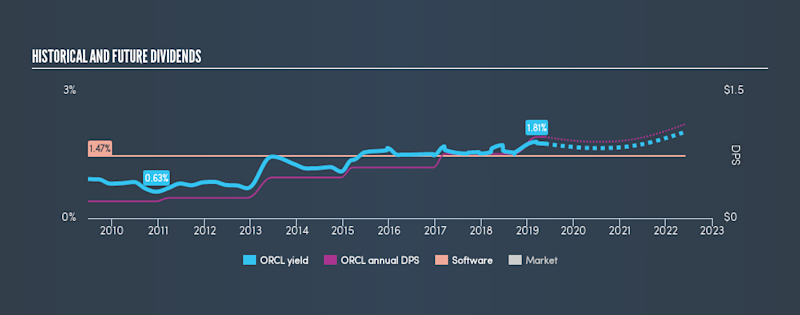NYSE:ORCL Historical Dividend Yield, May 20th 2019