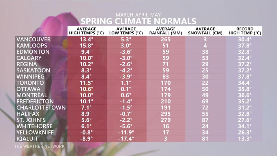 Climate Normals Spring 2021