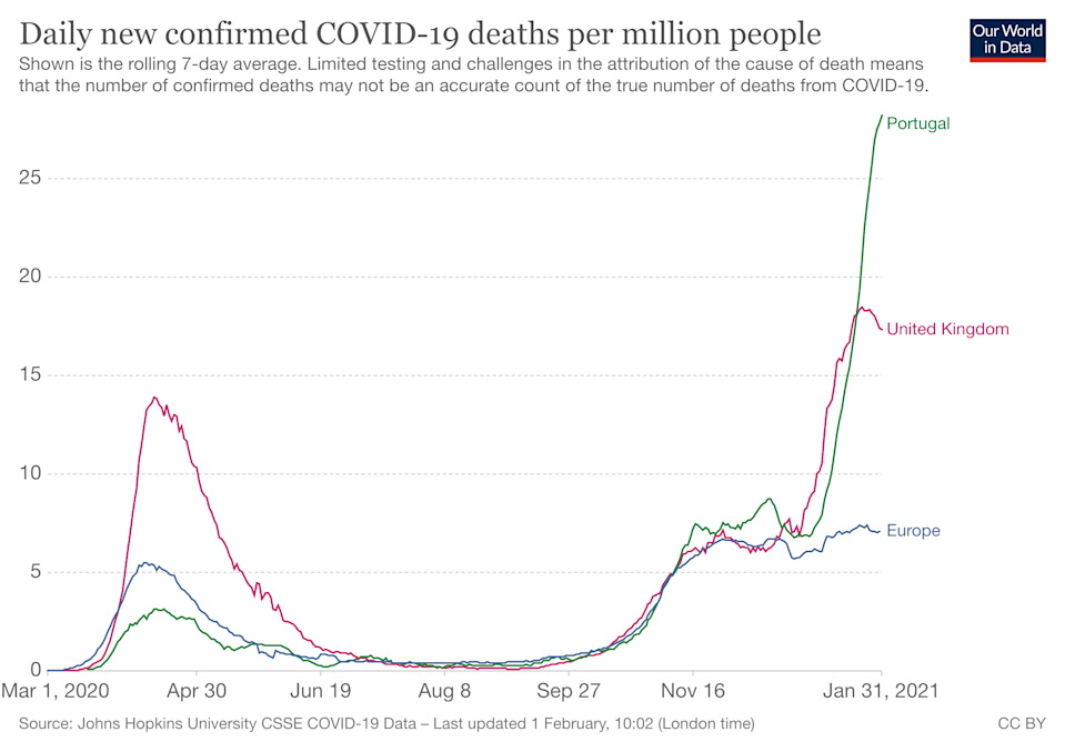 Portugal is currently seeing the worst daily COVID-19 death rate in the world (Our World in Data)