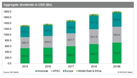 Global Dividend Payouts to Increase 6.0 Percent in 2019, IHS Markit Says