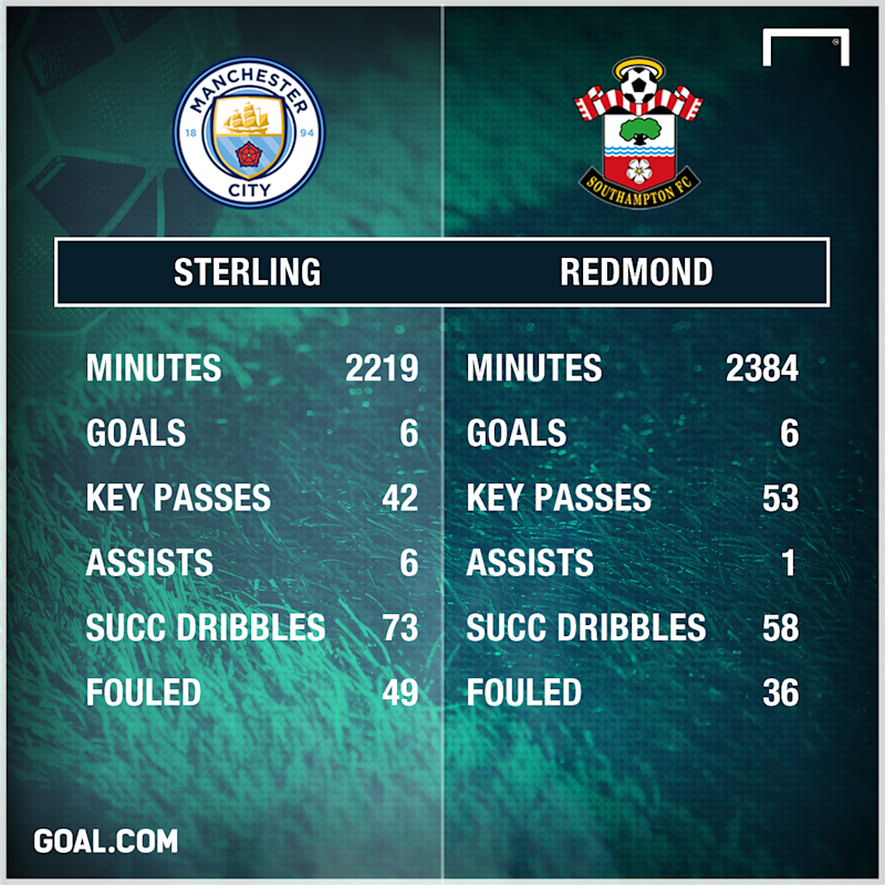 Sterling vs Redmond stats