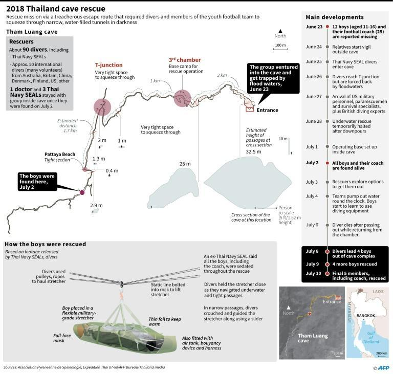 Factfile on the 2018 Thai cave rescue (AFP/Gal ROMA)